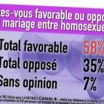 El Consejo Constitucional de Francia no considera que exista obligación constitucional de permitir el matrimonio homosexual
