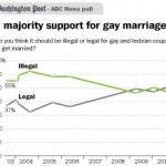 Una encuesta de «The Washington Post» muestra por primera vez un apoyo mayoritario al matrimonio homosexual en Estados Unidos