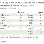 Holanda, Islandia, Canadá y España (por este orden), los mejores países para vivir siendo gay o lesbiana, según una encuesta de Gallup