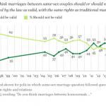 Apoyo récord al matrimonio igualitario en Estados Unidos: según Gallup, el 60% de la población se posiciona ya a favor