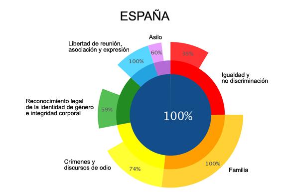 Informe ILGA Europa-2016 - España