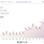 Fuerte repunte del odio por LGTBfobia en Chile: 484 casos recogidos en 2017, un 45,7% más que el año precedente
