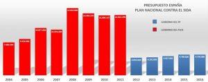 presupuestos-plan-nacional-sida