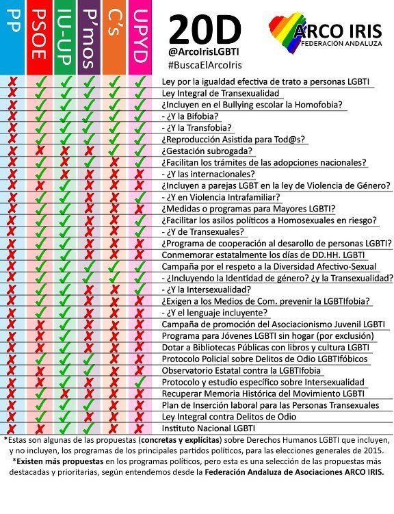 propuestas partidos 20D Federacion Arco Iris