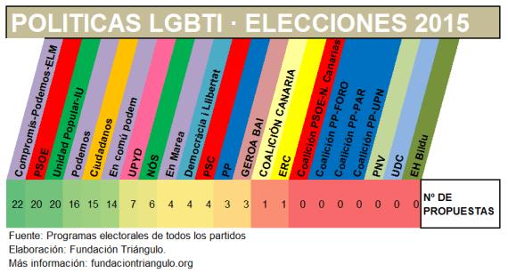 propuestas partidos 20D Triangulo