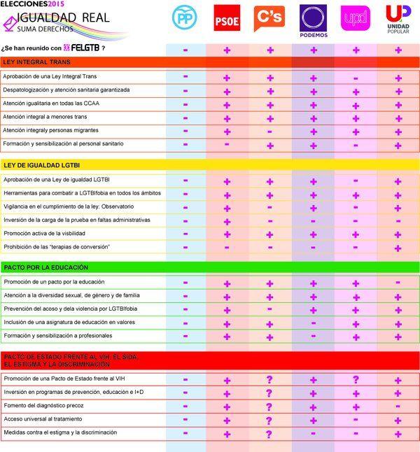 propuestas partidos 20D FELGTB